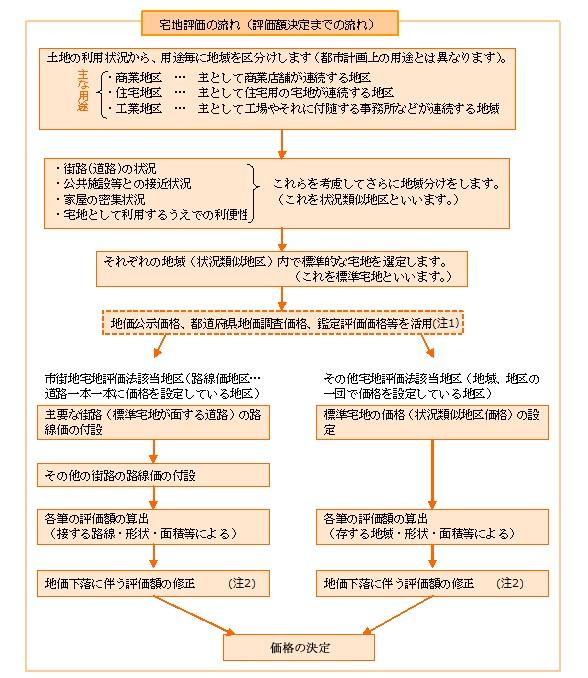 路線 固定 価 税 資産